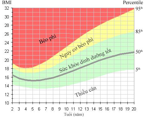 Chỉ số BMI cho trẻ em dưới 20 tuổi