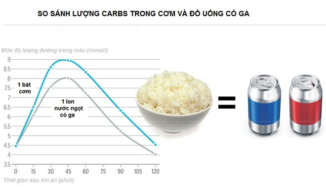 Một bát cơm chứa gấp 2 lần lượng carbohydrate so với 1 lon đồ uống có ga. Ảnh:Straistimes.