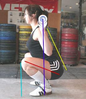 Tư thế tập squat đúng là như thế nào để vòng 3 nở nang nhanh nhất Thể Hình Channel