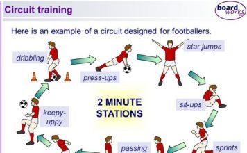 Tăng cường độ luyện tập với phương pháp xoay vòng Circuit Training