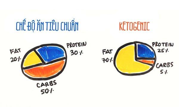 4 lí do thực đơn giảm cân KETO không phải là lựa chọn tốt Tu Kim