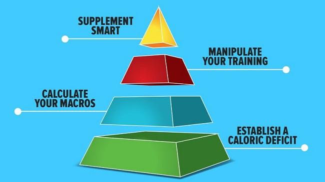 Phương pháp giảm cân bằng mô hình Kim Tự Tháp