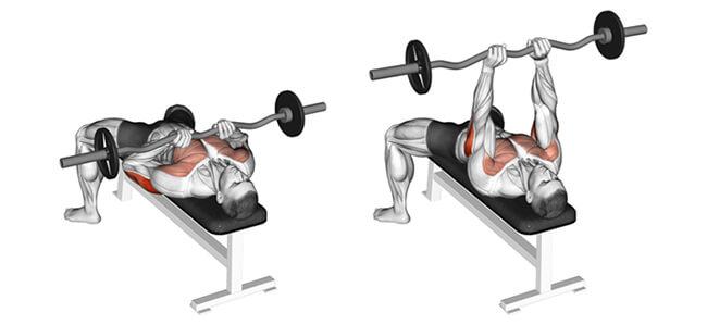 Bài tập tay sau Close-Grip Bench Press
